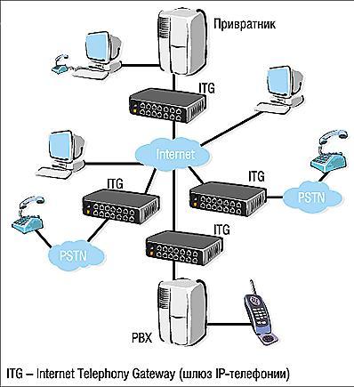 Рис. 1. Схема организации IP-телефонии на базе спецификации H.323.